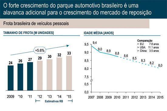 O forte crescimento do parque automotivo é alavanca para o cresciento do mercado de acessórios