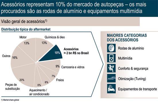 O mercado de acessórios reperesenta 10% do mercado de autopeças, segundo Stephan Keese, da Roland Berger