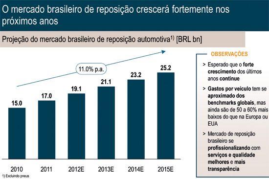 O mercado brasileiro de acessórios deve crescer nos próximos anos