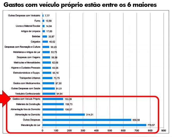 6 maiores gastos por domicílio - gastos com veículos e acessórios