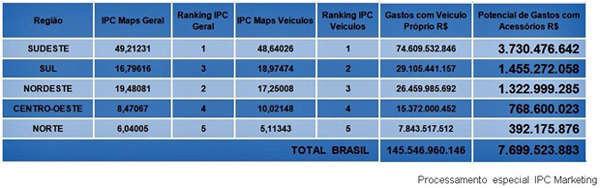 índice de potencial de consumo - ipc - de acessórios automotivos por região