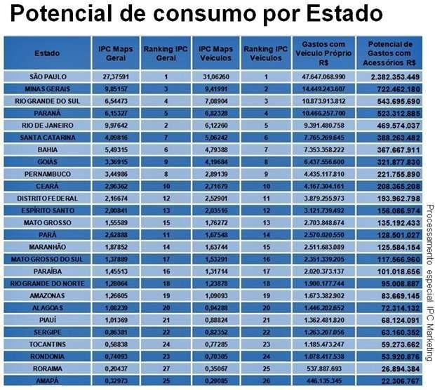 índice de potencial de consumo - ipc - de acessórios automotivos por estado brasileiro