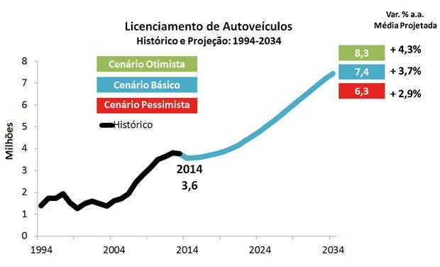 Evolução do licenciamento de veículos até 2034
