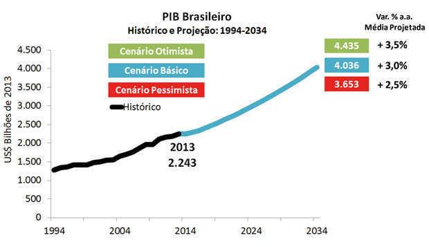 Evolução do PIB brasileiro até 2034