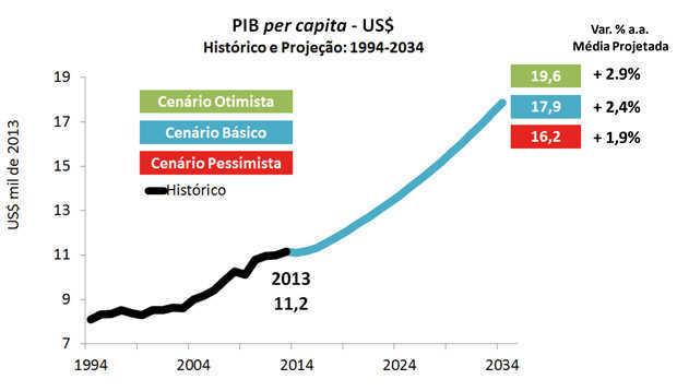Evolução do PIB per capita até 2034