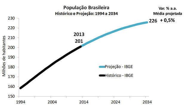 População-Brasileira-2 ok