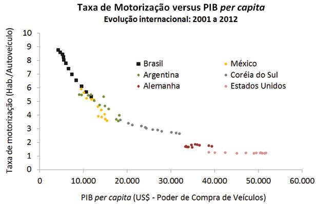 Taxa de motorização cruzada com PIB per capita