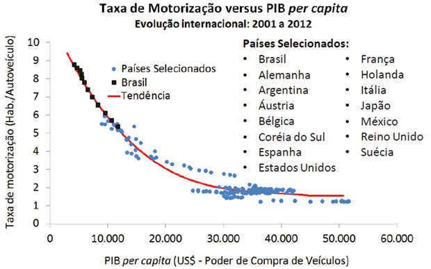 Taxa de motorização versus PIB per capita