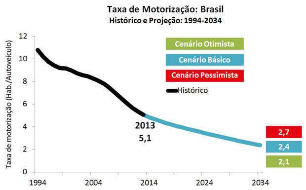 Evolução da taxa de motorização no Brasil até 2034