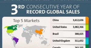 Brasil é o terceiro maior mercado da General Motors