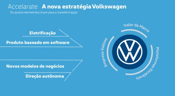 Volkswagen terá 70% dos carros eletrificados até 2030 na Europa